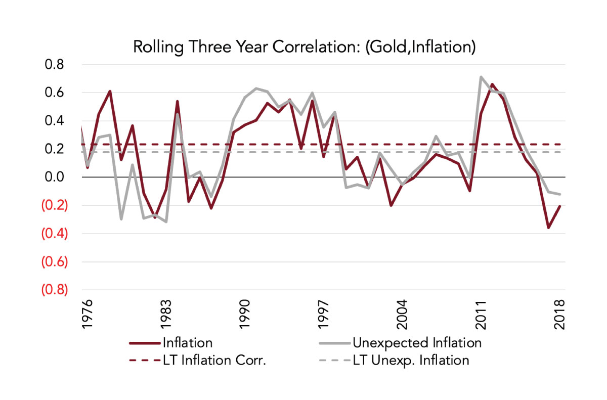 Gold Inflation | Cardinal Investment Advisors