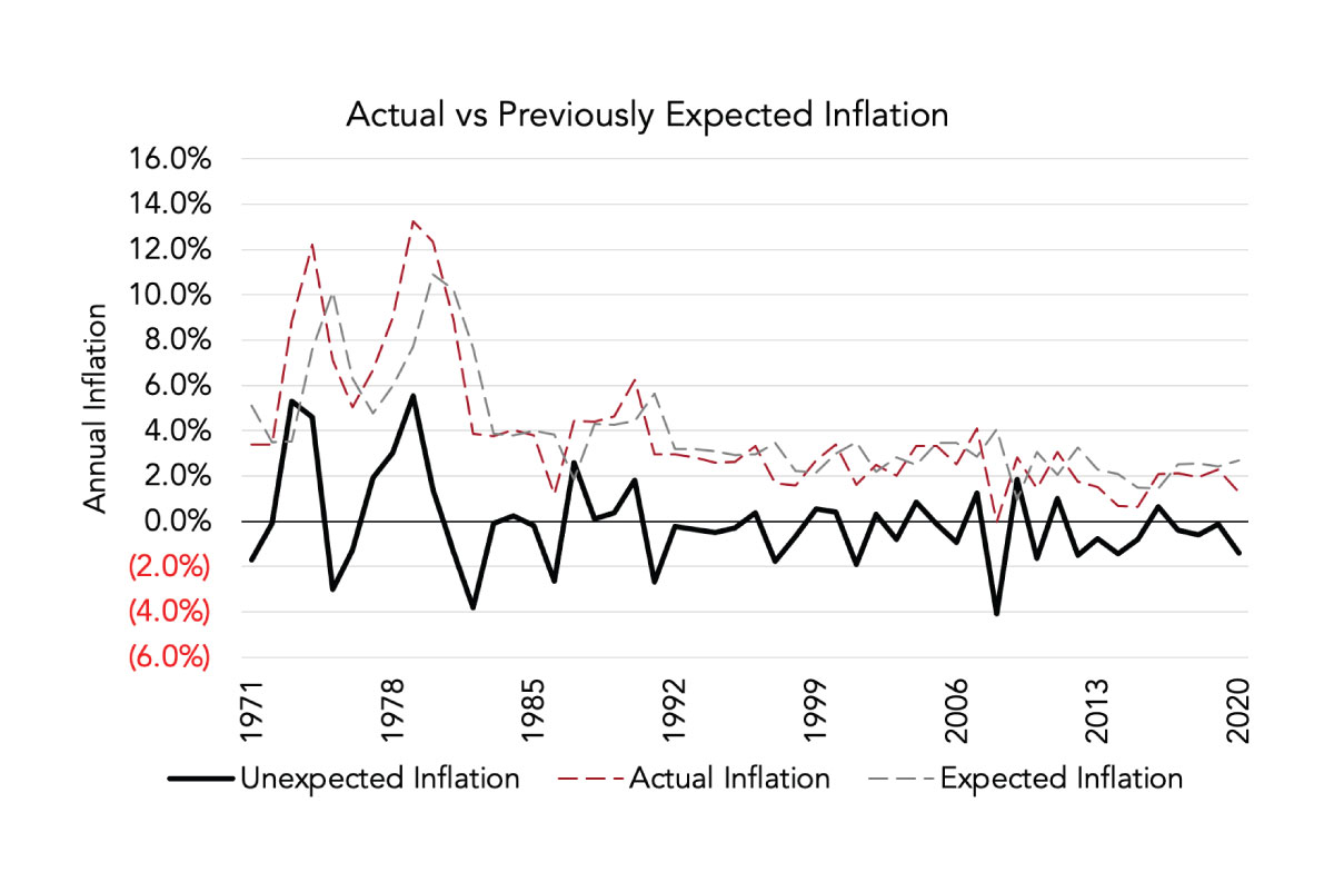 Inflation Line Chart | Cardinal Investment Advisors
